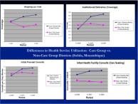Differences in health service utilization: care groups vs non-care groups