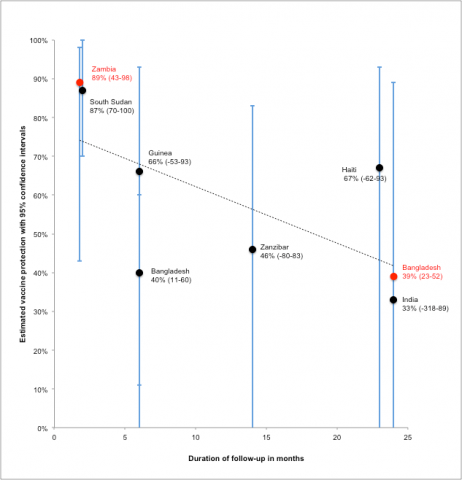 Figure: Estimated single-dose oral cholera vaccine protection (95% confidence intervals), by study site and month of follow-up [3-10]